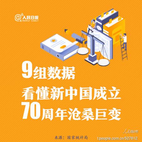 2020年浙江公务员考试时政:一图看懂新中国成立70周年沧桑巨变